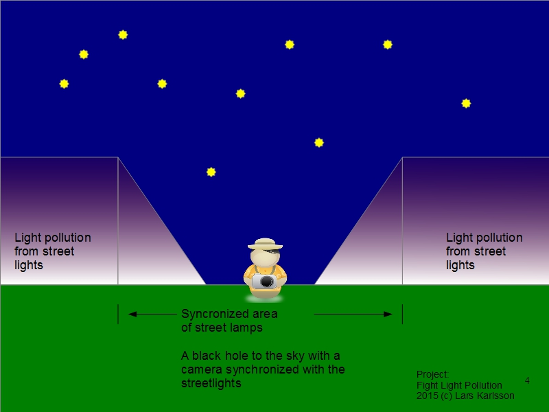 Astronomy projects, Fight Light Pollution